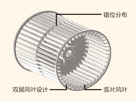 中央空调风轮原理