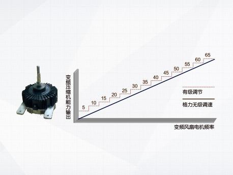 Sensorless 直流变频风扇电机