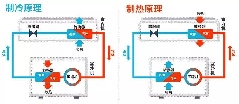 格力中央空调制冷制热原理图