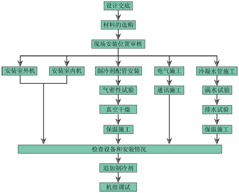 多联机施工流程图